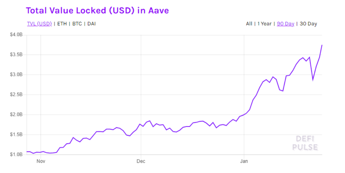 aave hits record 288 higher as demand for display loans and staking raises 1