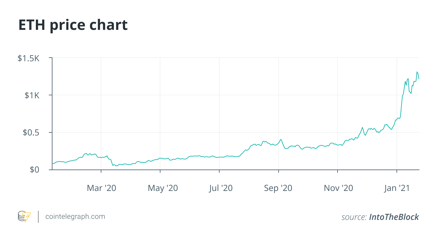 ethereum will become the main asset intended for investors in 2021