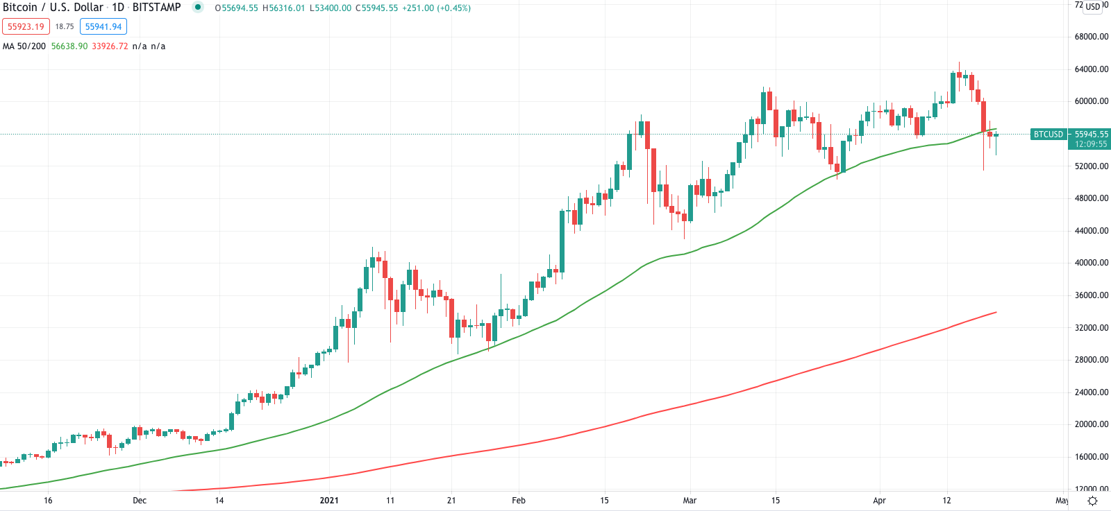 poor omen us buck and bitcoin are both slumping in an uncommon trend 1