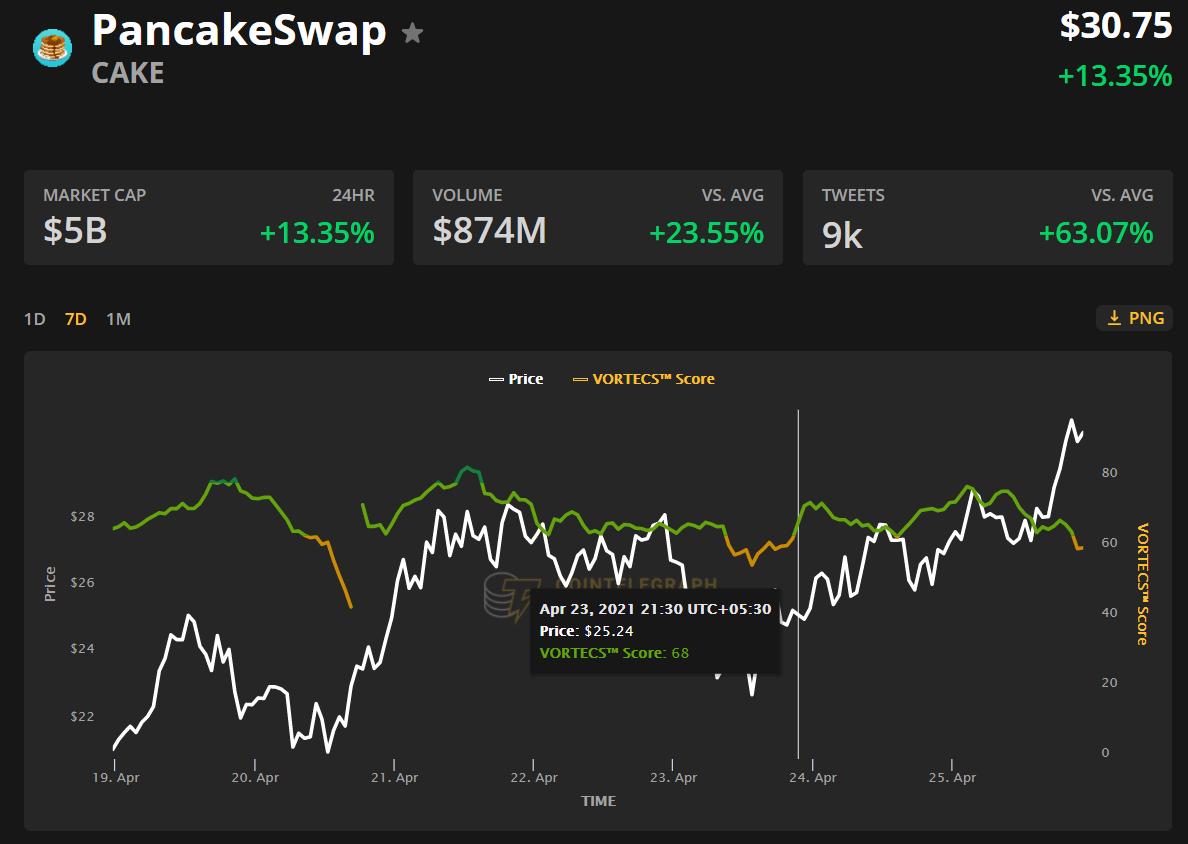 top 5 cryptocurrencies to watch immediately btc eth bnb xmr cake 10