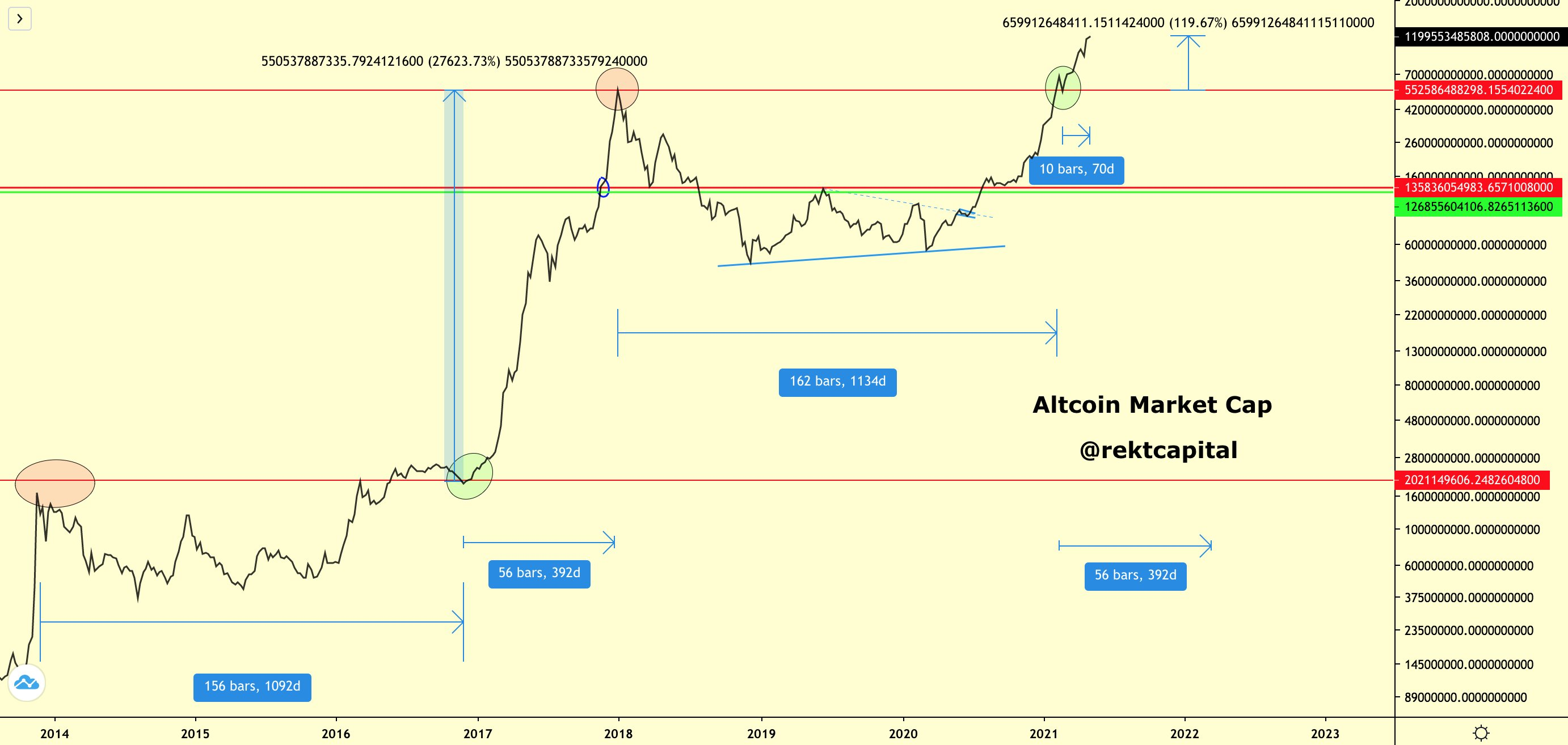 altcoins just repeated a move that could launch them 27000 higher in 2021
